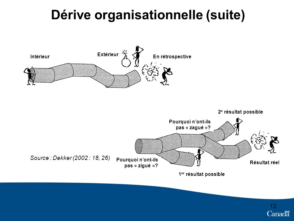 Dérive organisationnelle (suite)