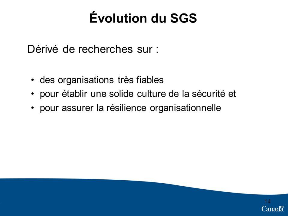 Évolution du SGS Dérivé de recherches sur :