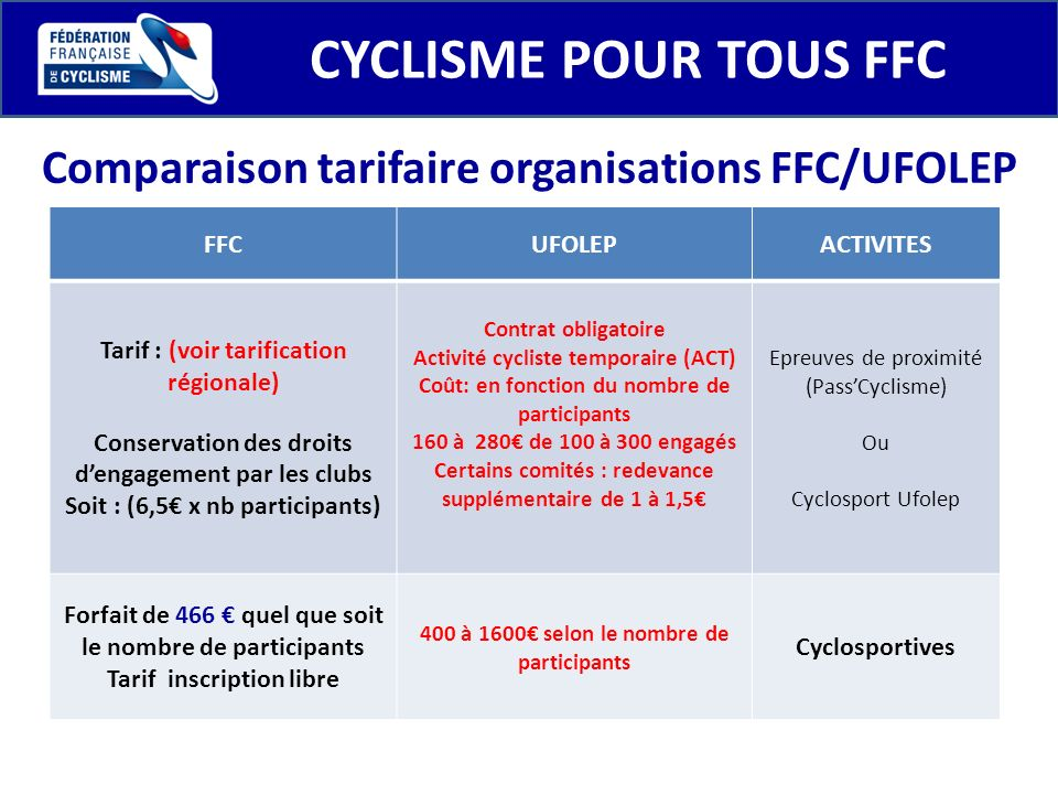 Comparaison tarifaire organisations FFC/UFOLEP