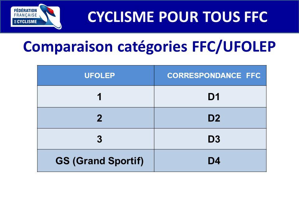Comparaison catégories FFC/UFOLEP