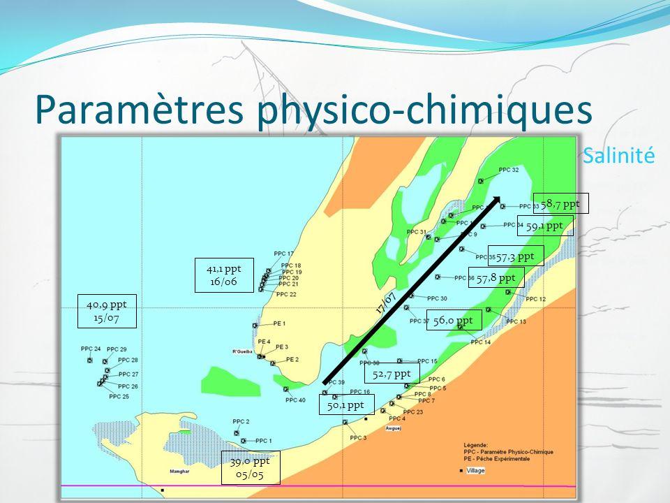 Paramètres physico-chimiques
