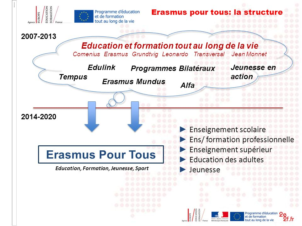 Erasmus Pour Tous Education et formation tout au long de la vie