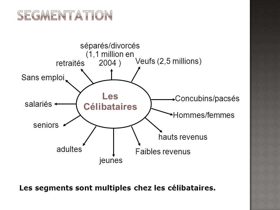 séparés/divorcés (1,1 million en 2004 )‏