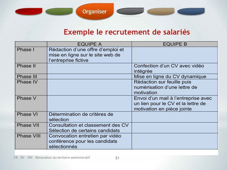 Exemple le recrutement de salariés