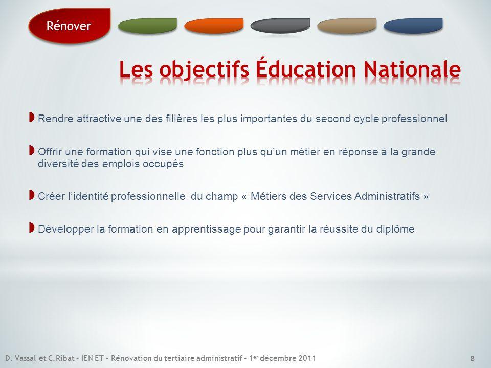 Les objectifs Éducation Nationale