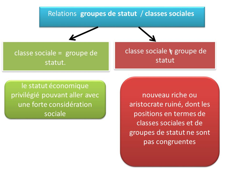 Relations groupes de statut / classes sociales