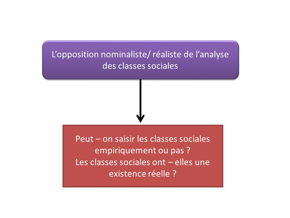L'opposition nominaliste/ réaliste de l'analyse des classes sociales