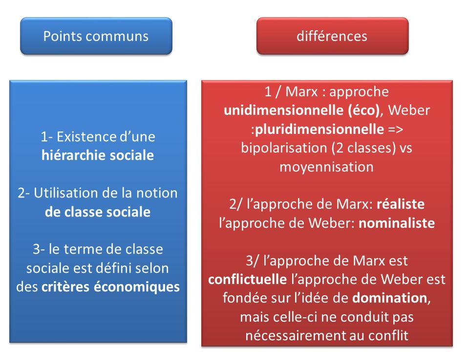 1- Existence d'une hiérarchie sociale