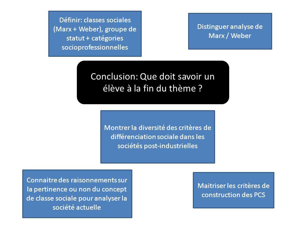 Conclusion: Que doit savoir un élève à la fin du thème