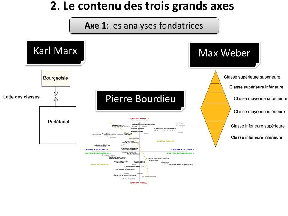 2. Le contenu des trois grands axes