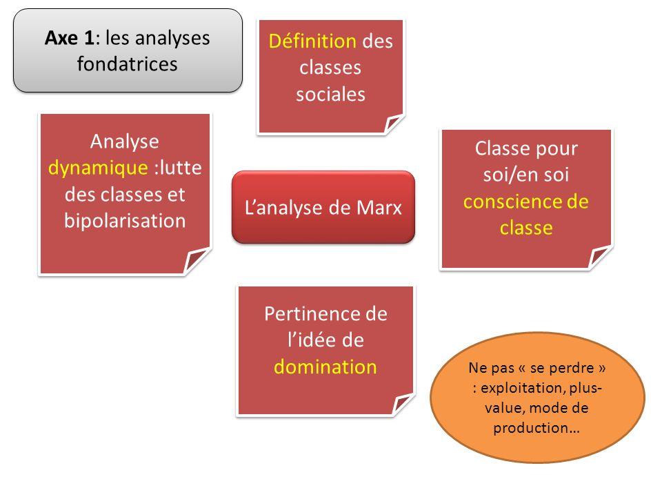 Axe 1: les analyses fondatrices Définition des classes sociales