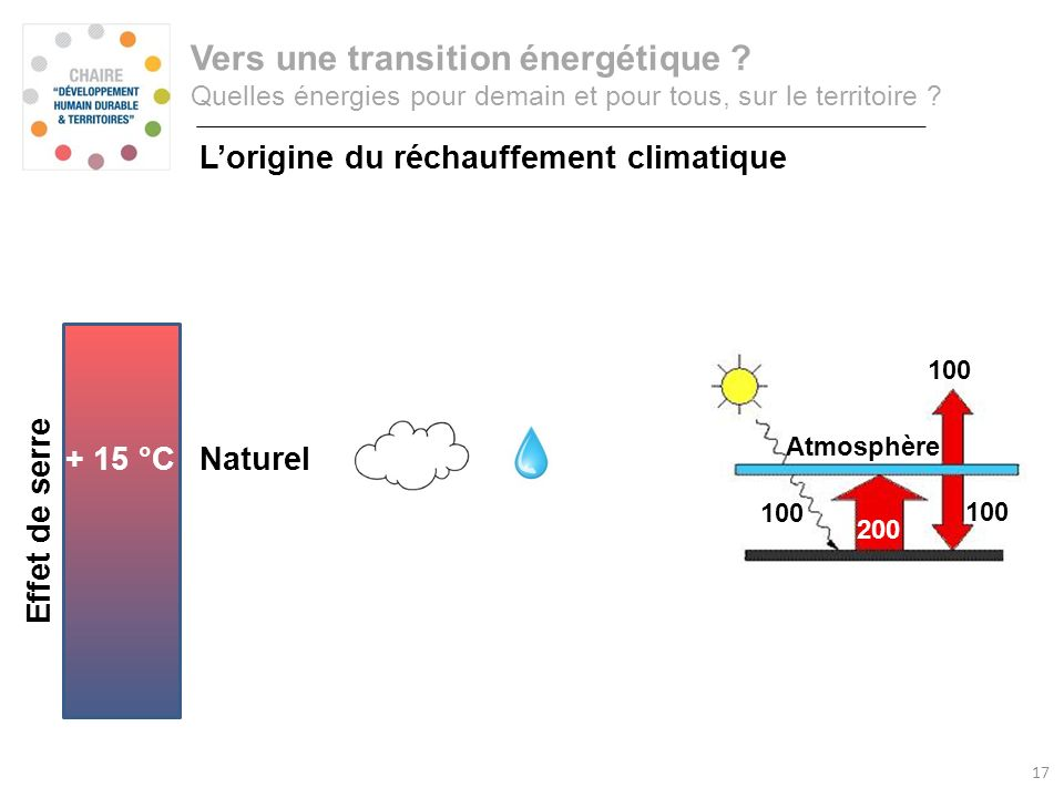 Consommation annuelle d'énergie primaire Rayonnement infrarouge