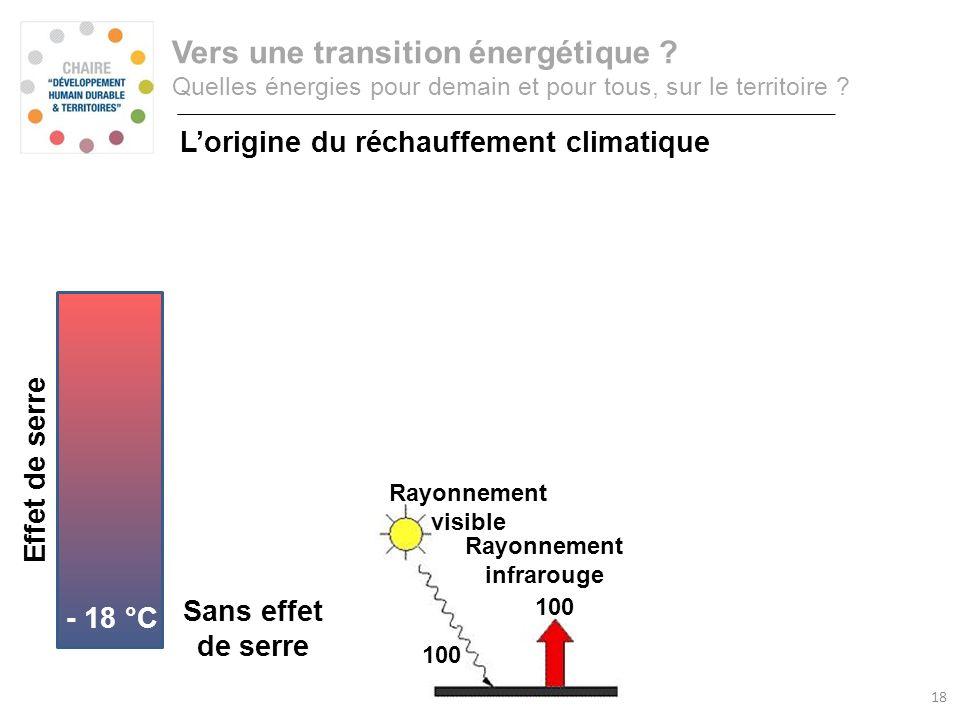 Consommation annuelle d'énergie primaire