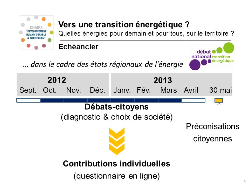 Contributions individuelles