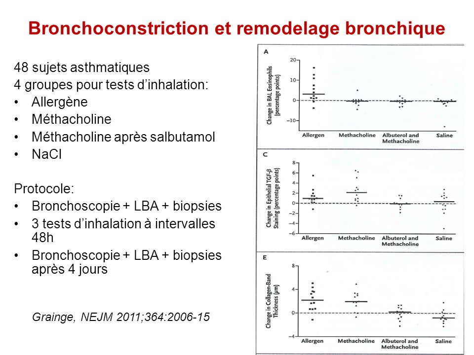 Bronchoconstriction et remodelage bronchique