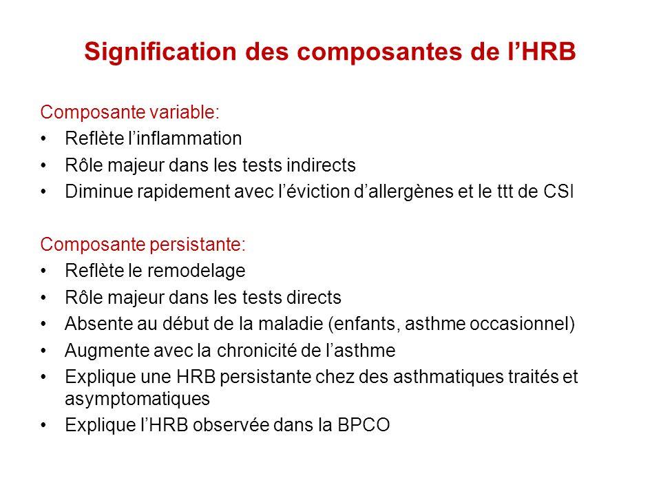 Signification des composantes de l'HRB