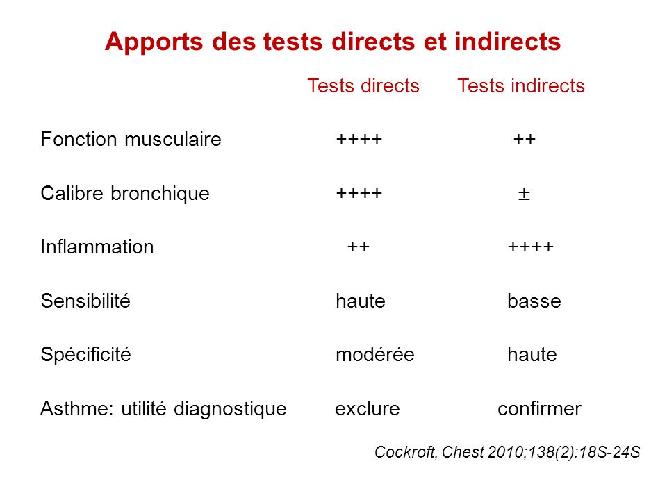 Apports des tests directs et indirects
