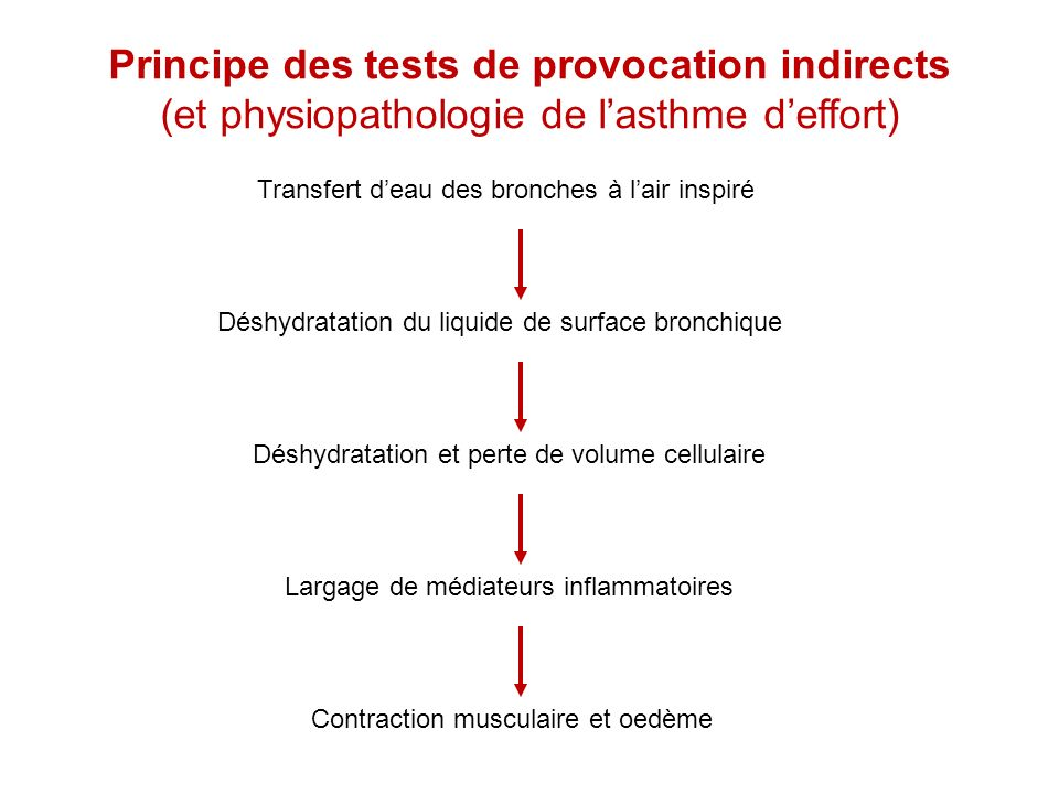 Principe des tests de provocation indirects