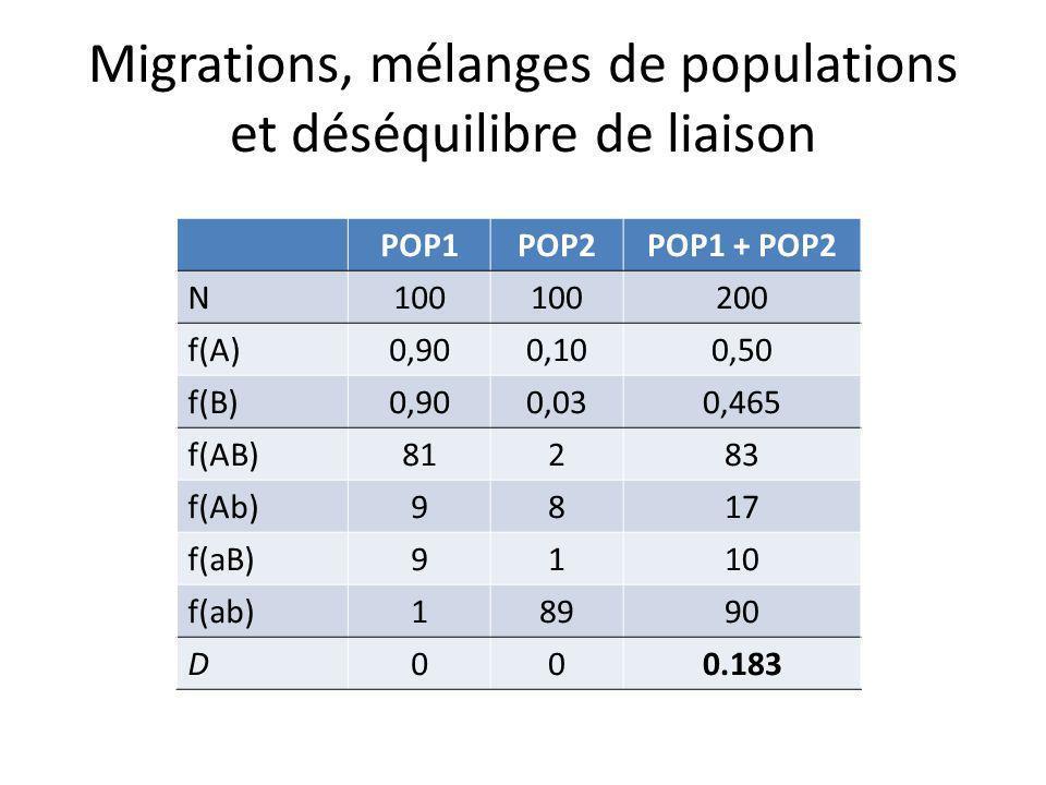 Migrations, mélanges de populations et déséquilibre de liaison
