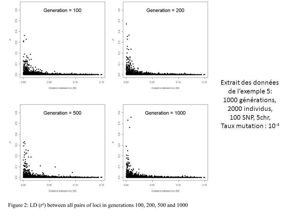 Extrait des données de l'exemple 5: 1000 générations, 2000 individus, 100 SNP, 5chr, Taux mutation : 10-4.