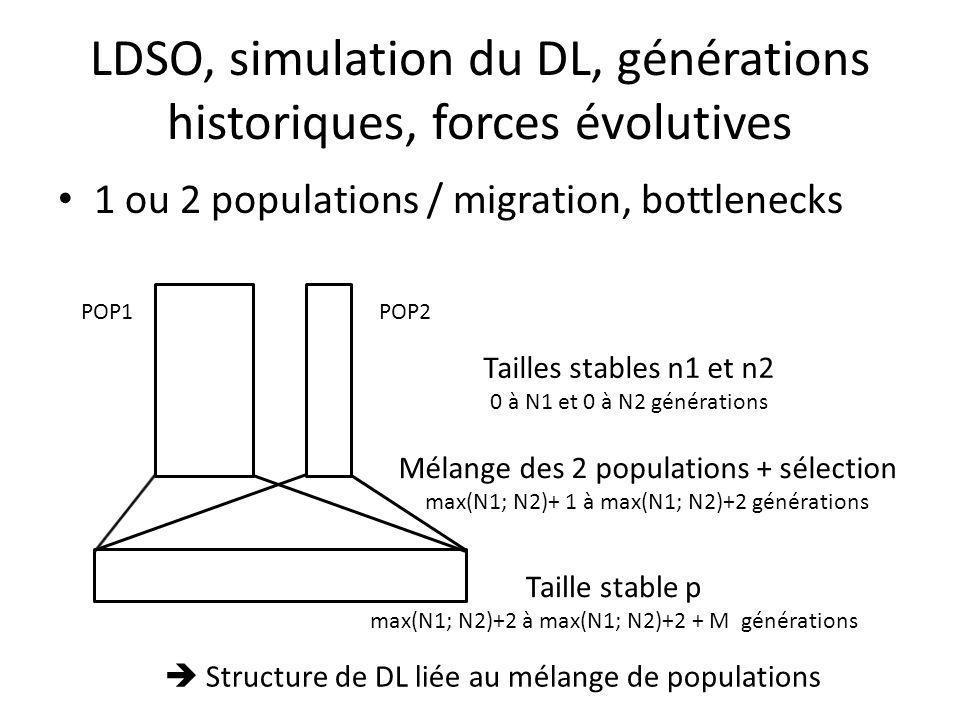 LDSO, simulation du DL, générations historiques, forces évolutives