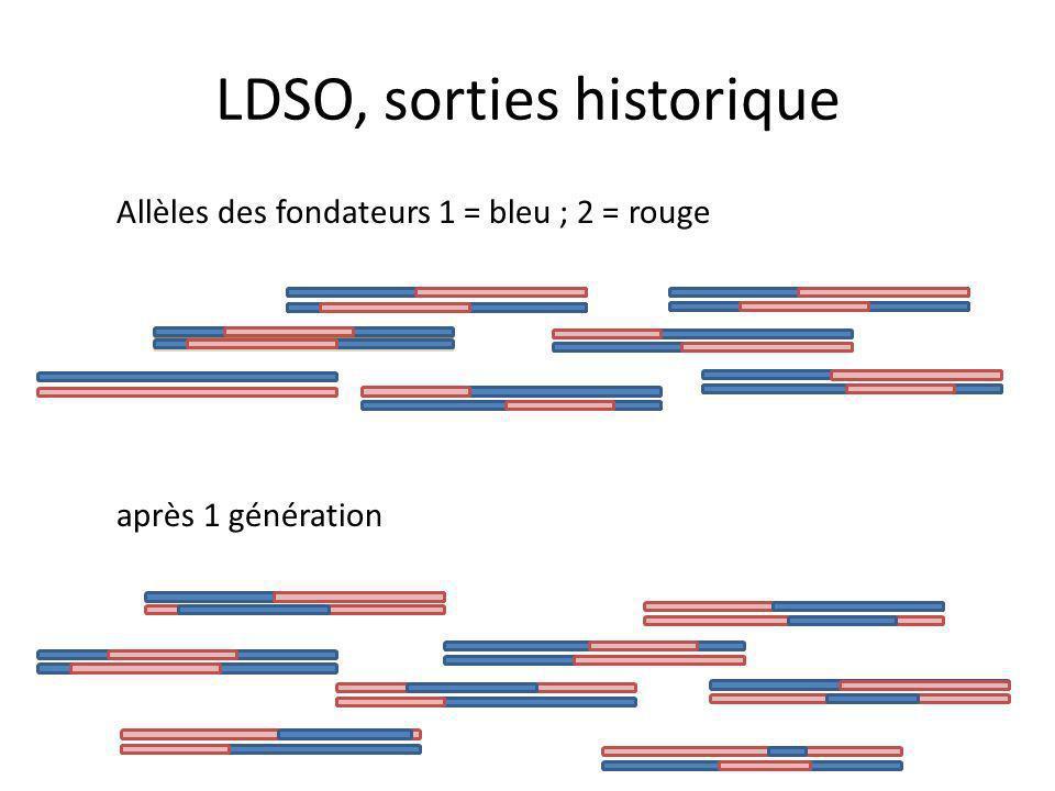 LDSO, sorties historique