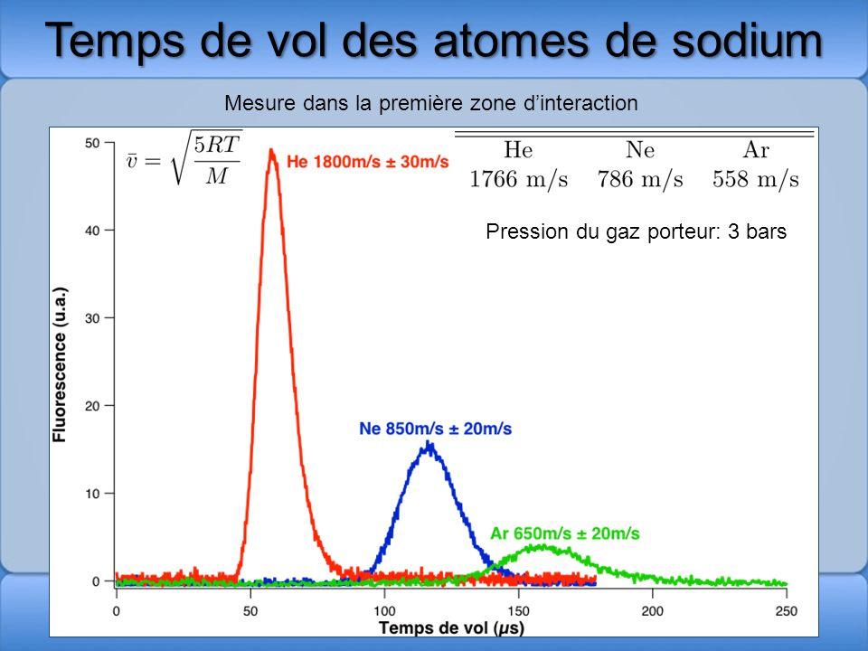 Temps de vol des atomes de sodium
