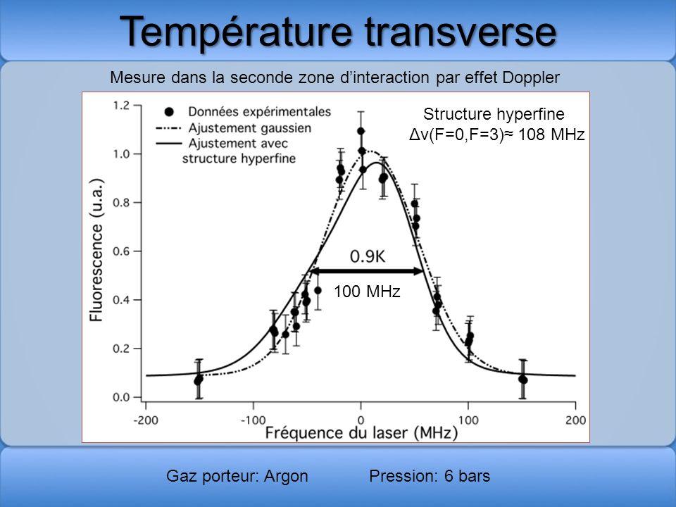 Température transverse
