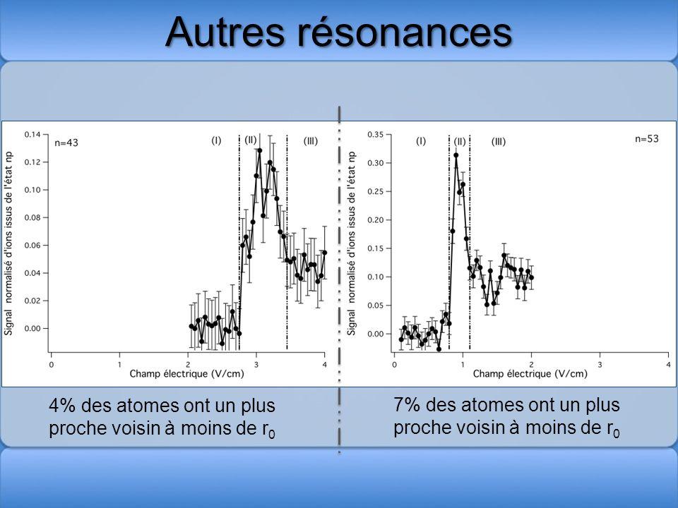 Autres résonances 4% des atomes ont un plus proche voisin à moins de r0.