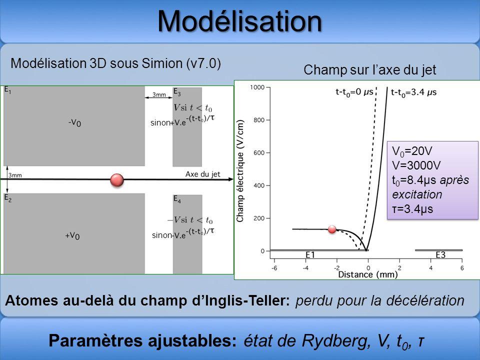 Modélisation Paramètres ajustables: état de Rydberg, V, t0, τ