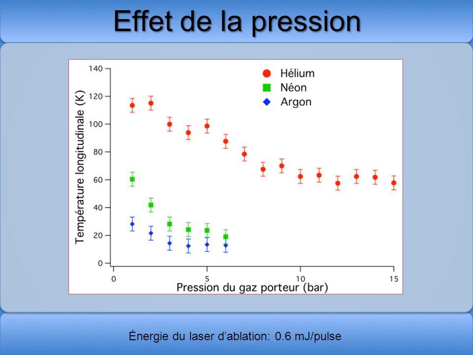 Effet de la pression Énergie du laser d'ablation: 0.6 mJ/pulse