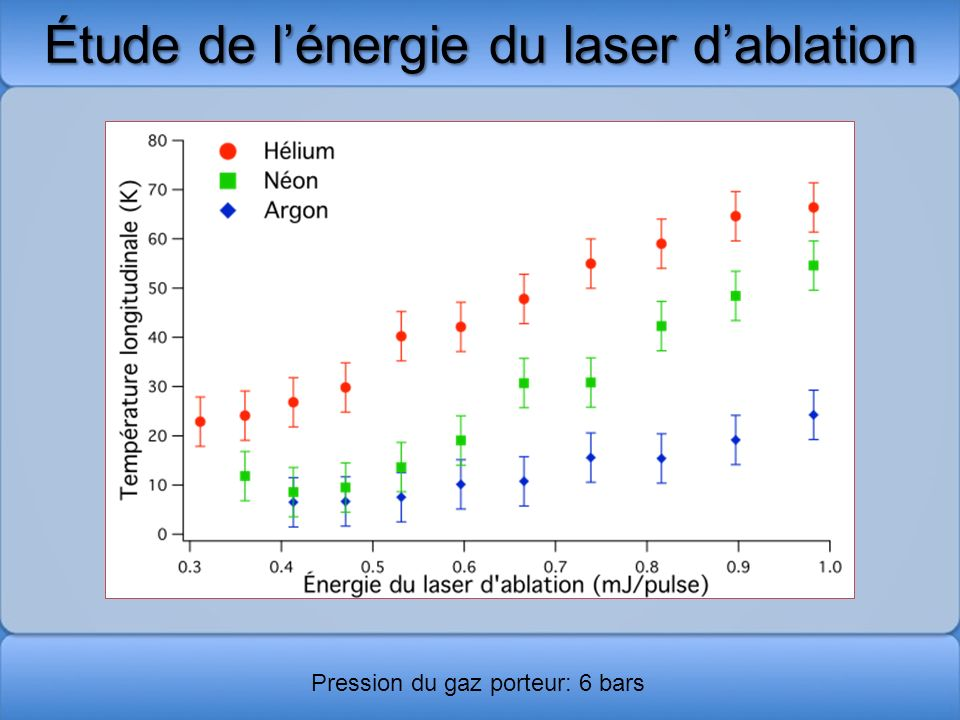 Étude de l'énergie du laser d'ablation