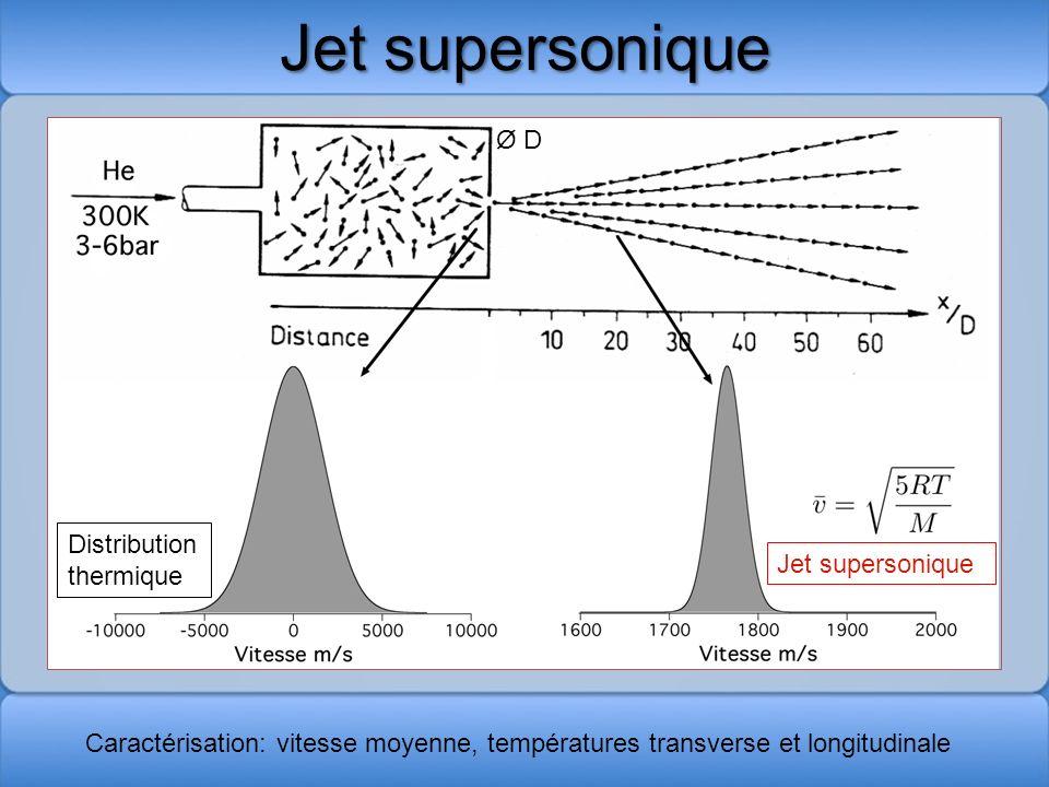 Jet supersonique Ø D Distribution thermique Jet supersonique