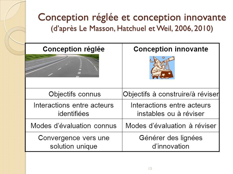 Conception réglée et conception innovante (d'après Le Masson, Hatchuel et Weil, 2006, 2010)