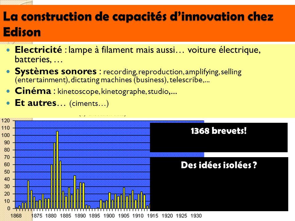 La construction de capacités d'innovation chez Edison