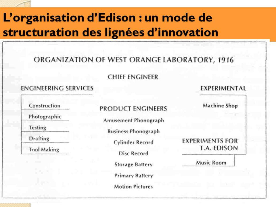 L'organisation d'Edison : un mode de structuration des lignées d'innovation
