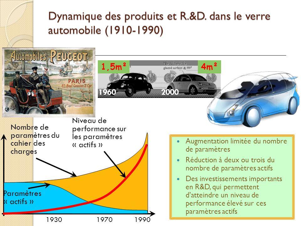 Dynamique des produits et R.&D. dans le verre automobile (1910-1990)