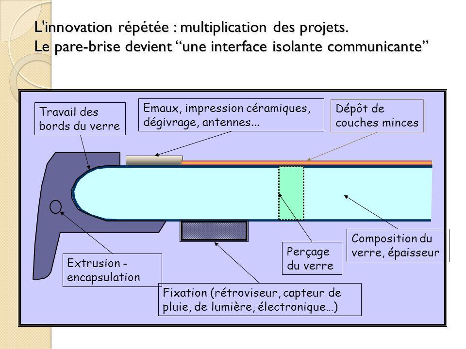 L innovation répétée : multiplication des projets