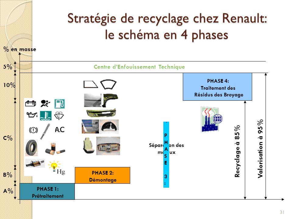 Stratégie de recyclage chez Renault: le schéma en 4 phases