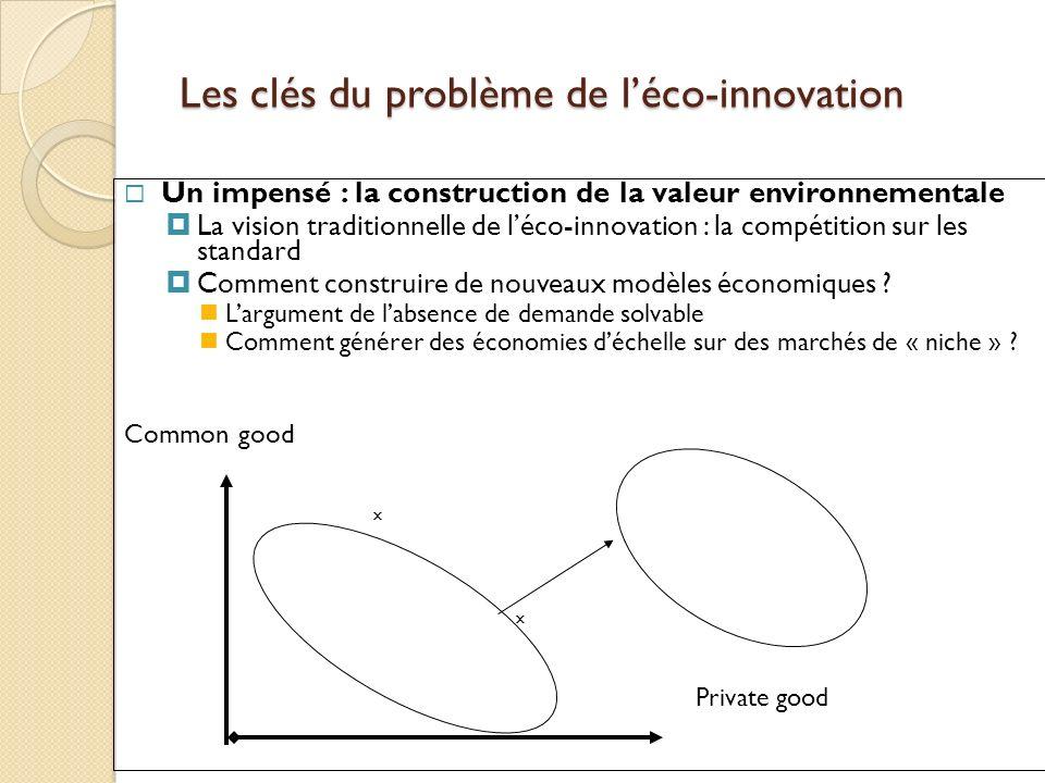 Les clés du problème de l'éco-innovation