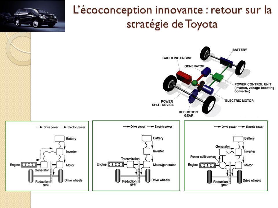 L'écoconception innovante : retour sur la stratégie de Toyota