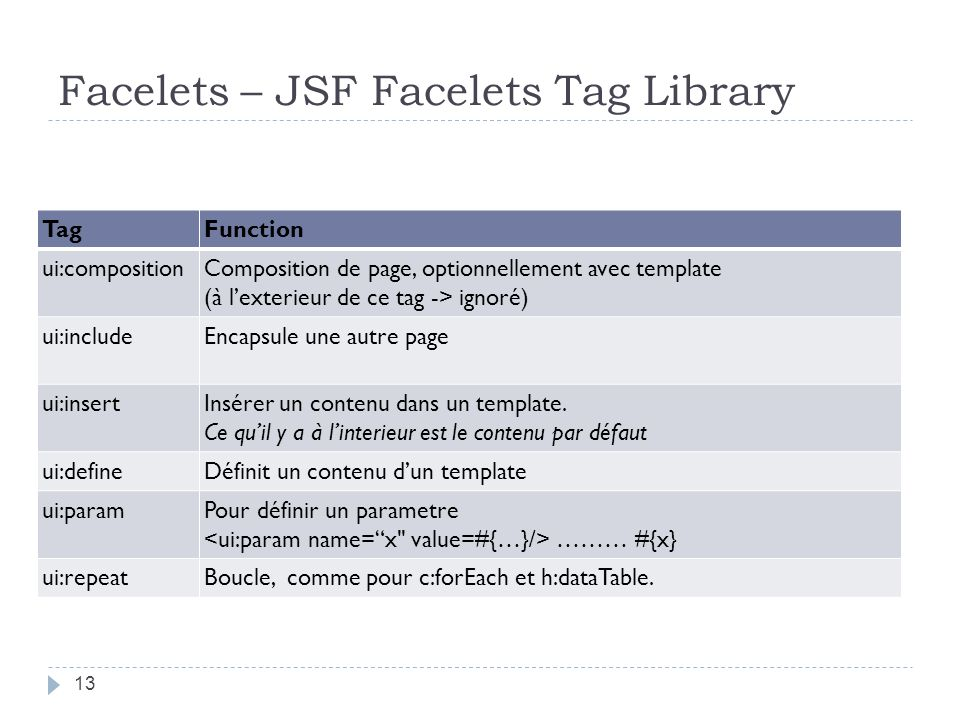 Facelets – JSF Facelets Tag Library