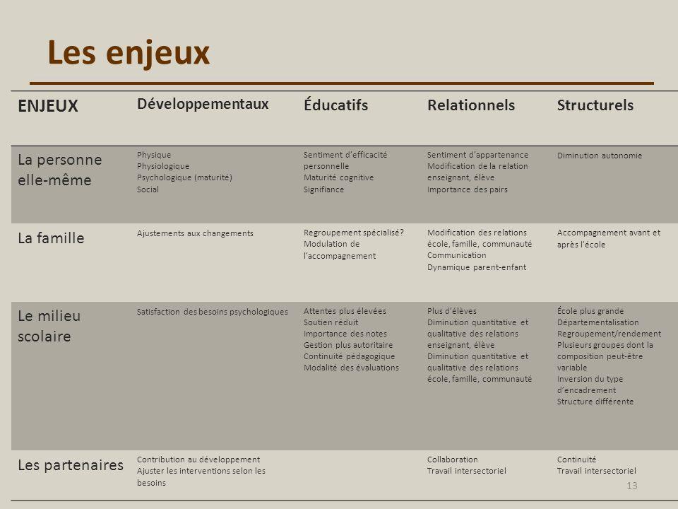 Les enjeux ENJEUX Éducatifs Relationnels Structurels