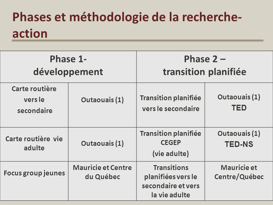Phases et méthodologie de la recherche-action