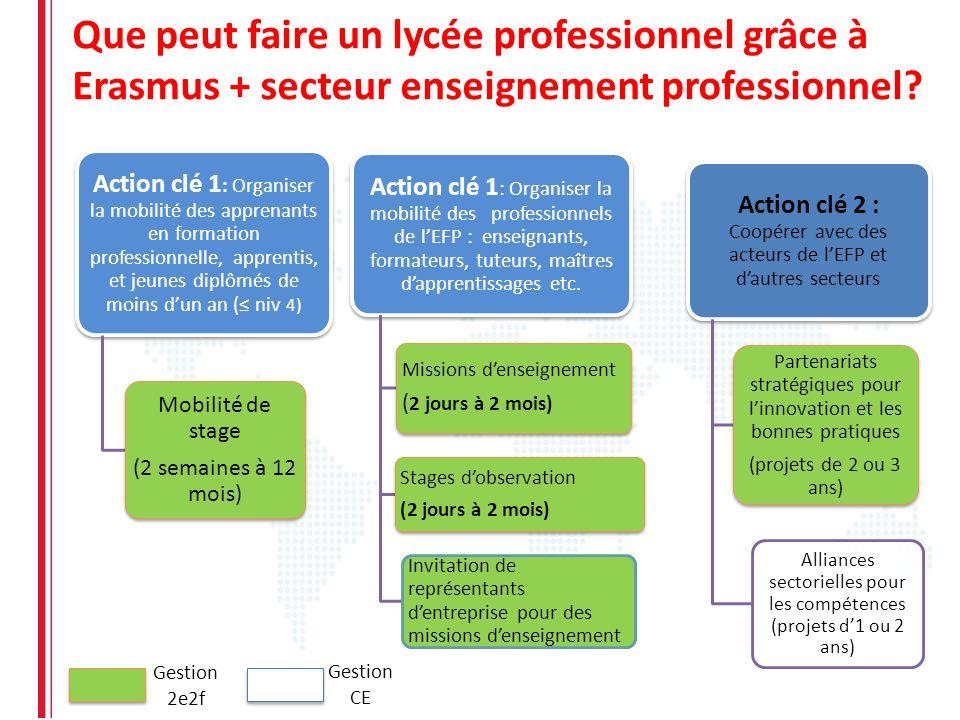 Que peut faire un lycée professionnel grâce à Erasmus + secteur enseignement professionnel
