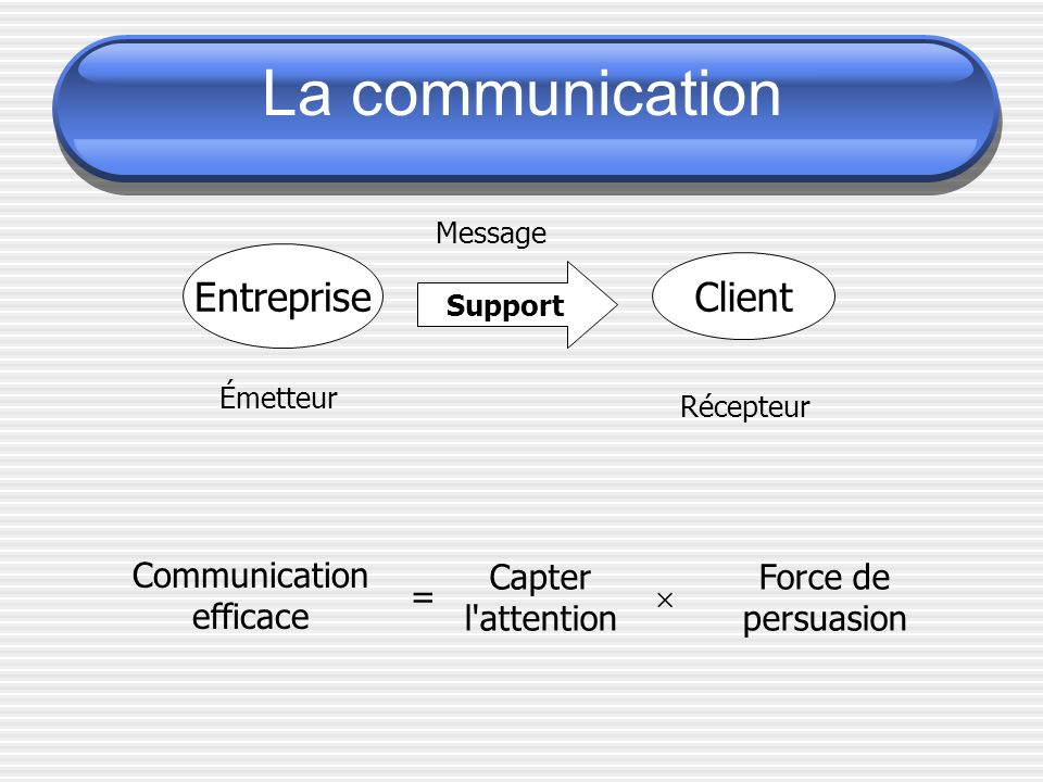 La communication Entreprise Client Communication efficace = Capter
