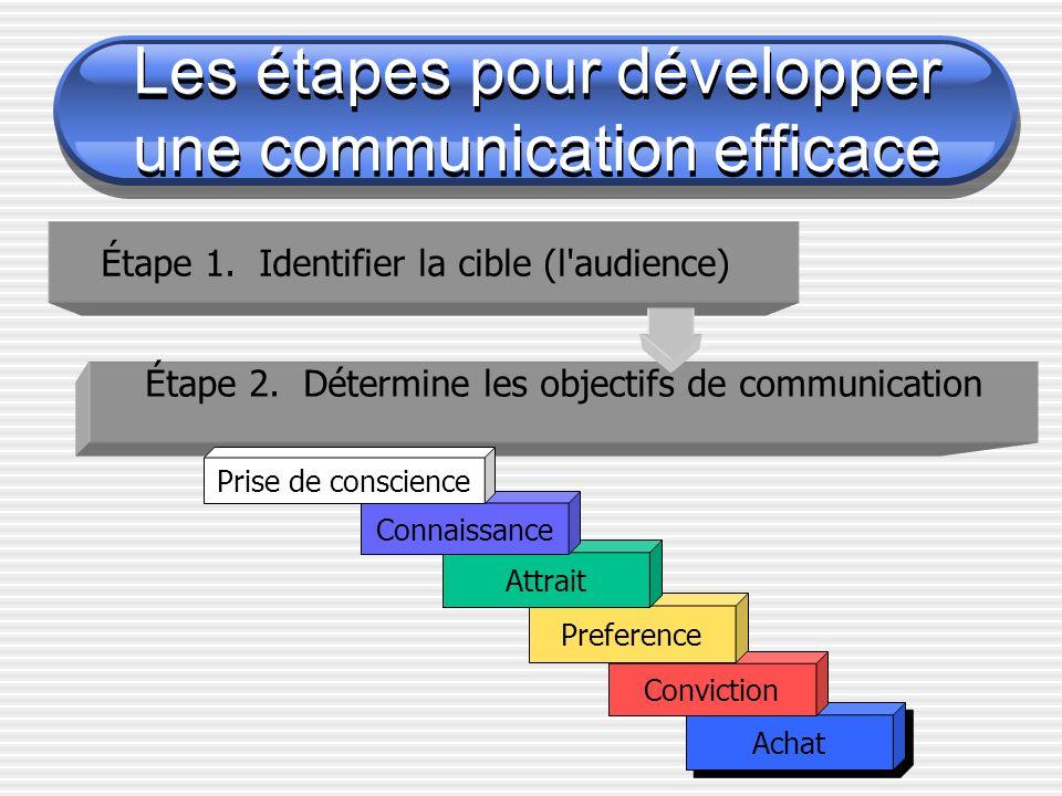 Les étapes pour développer une communication efficace