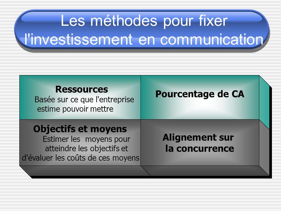 Les méthodes pour fixer l investissement en communication