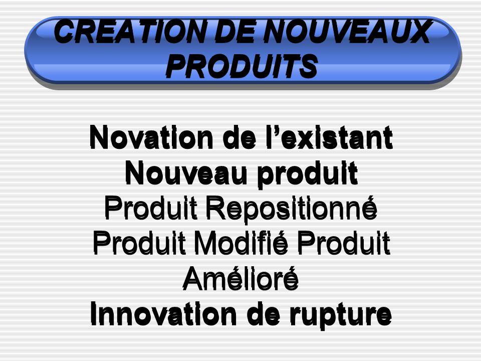 CREATION DE NOUVEAUX PRODUITS Novation de l'existant Nouveau produit Produit Repositionné Produit Modifié Produit Amélioré Innovation de rupture