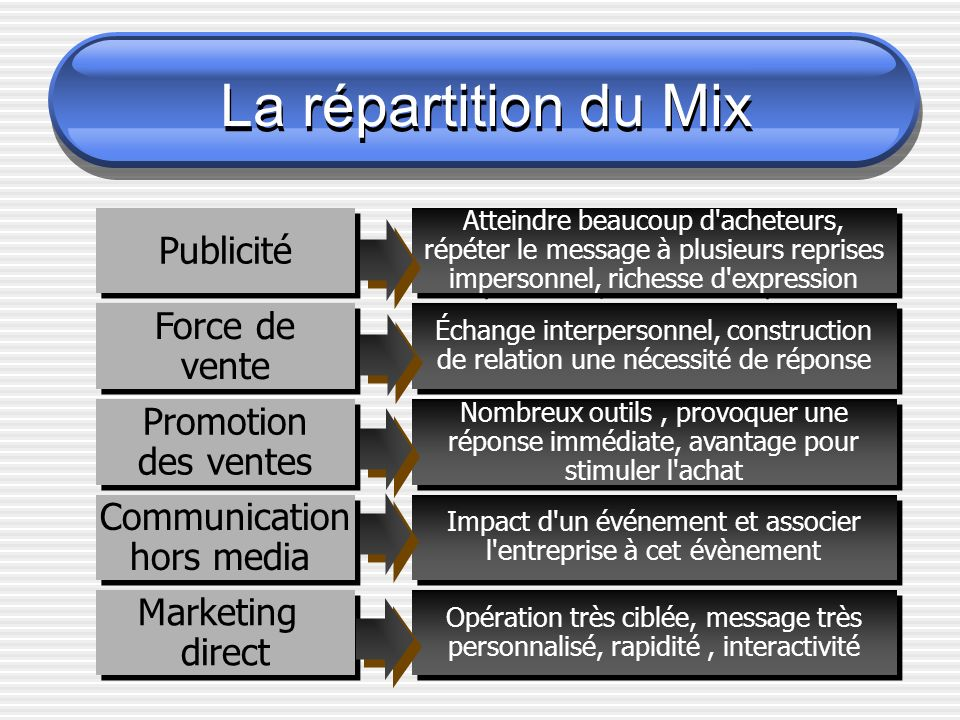 La répartition du Mix Publicité Force de vente Promotion des ventes